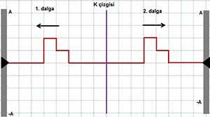 Dalgalar_T2C1