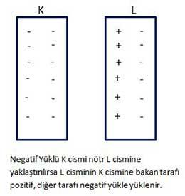 Elektriklenme 8Sinif2