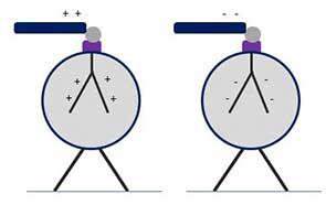 Elektroskop IO2