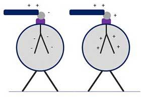 Elektroskop IO4