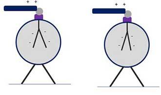 Elektroskop IO6