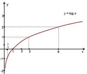 Logaritma_Grafik1