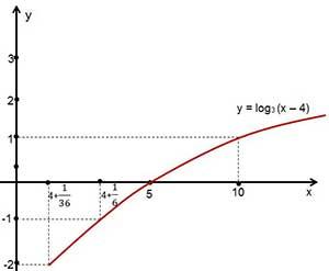 Logaritma_Grafik2