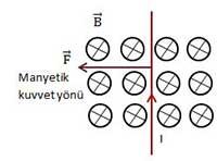 Manyetik Kuvvet3