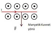Manyetik Kuvvet4