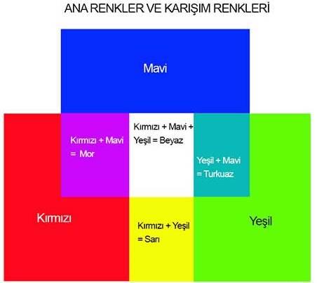 Renk_Karisim