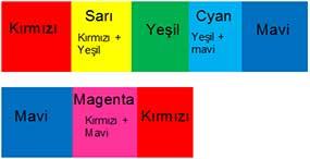 RenkbilgisiS10I1