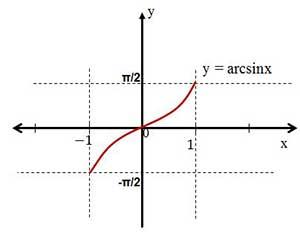 Ters_trigonometrik_fnc3