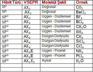 VSEPR_S12I9