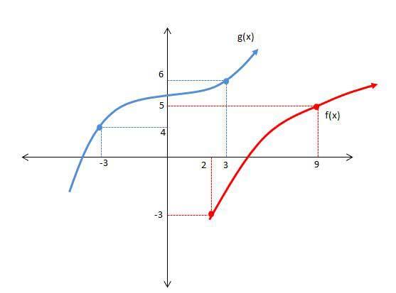 fonksiyongrafik6