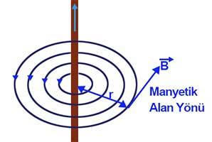 manyetik tel